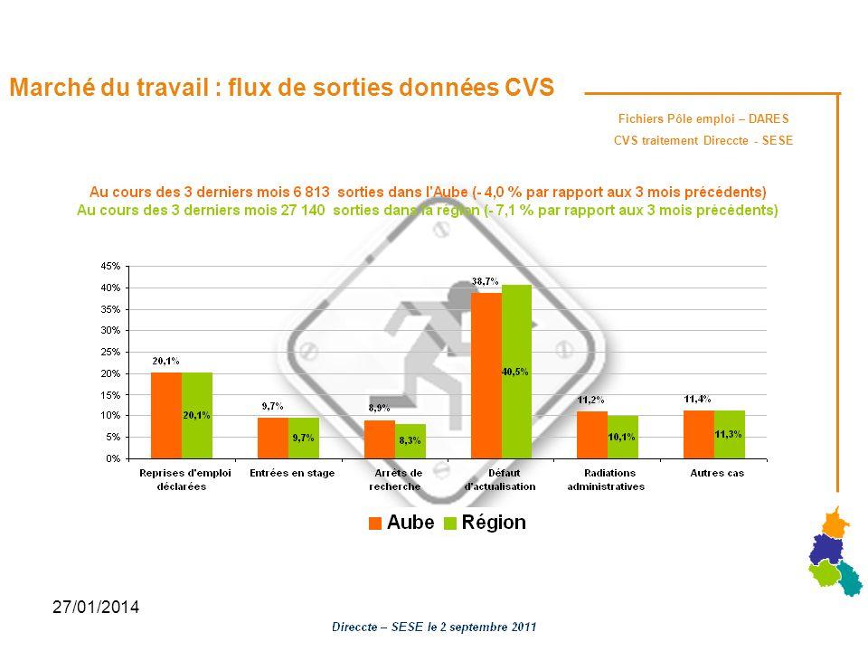 27/01/2014 Marché du travail : flux de sorties données CVS Fichiers Pôle emploi – DARES CVS traitement Direccte - SESE