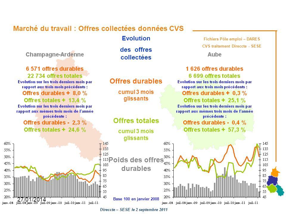 27/01/2014 Fichiers Pôle emploi – DARES CVS traitement Direccte - SESE Marché du travail : Offres collectées données CVS Evolution des offres collecté
