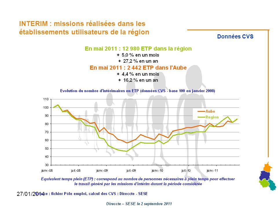 27/01/2014 INTERIM : missions réalisées dans les établissements utilisateurs de la région Données CVS