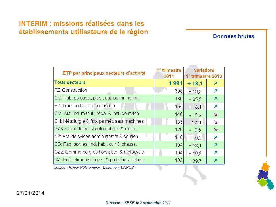 27/01/2014 INTERIM : missions réalisées dans les établissements utilisateurs de la région Données brutes