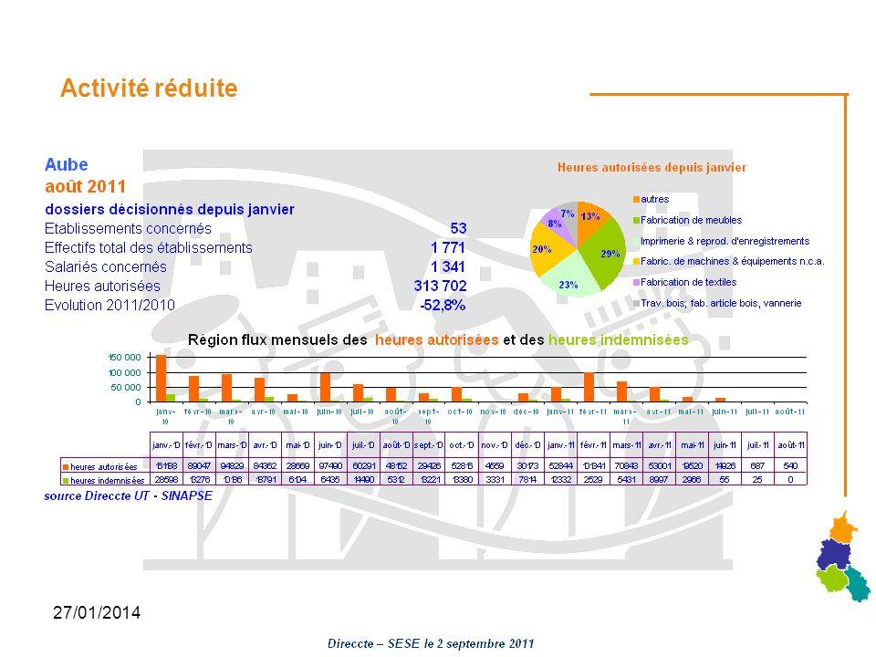 27/01/2014 Activité réduite
