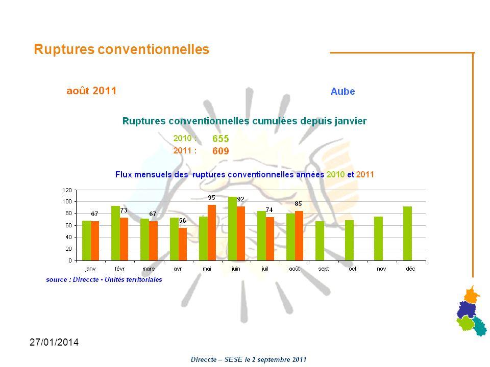 27/01/2014 Ruptures conventionnelles