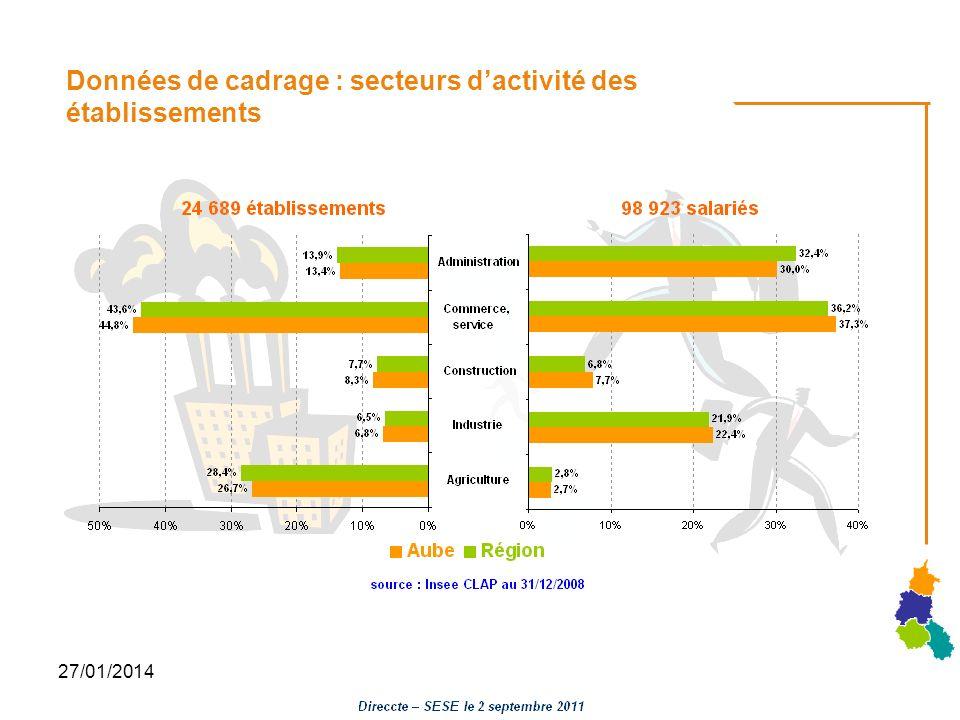 27/01/2014 Données de cadrage : secteurs dactivité des établissements