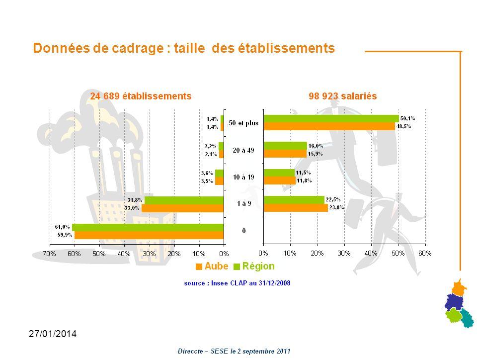 27/01/2014 Données de cadrage : taille des établissements