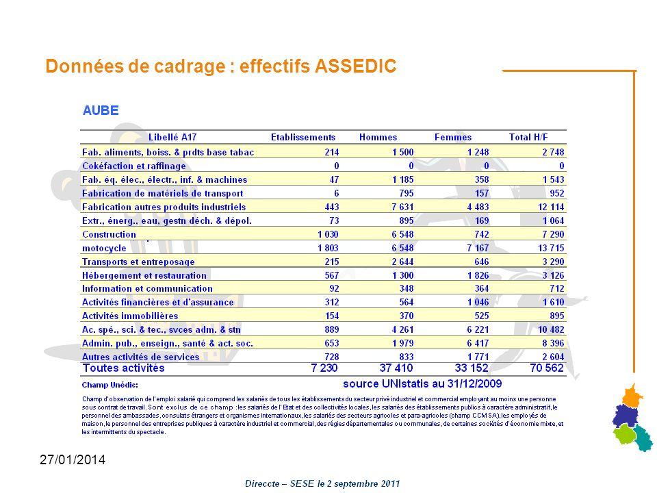 27/01/2014 Données de cadrage : effectifs ASSEDIC