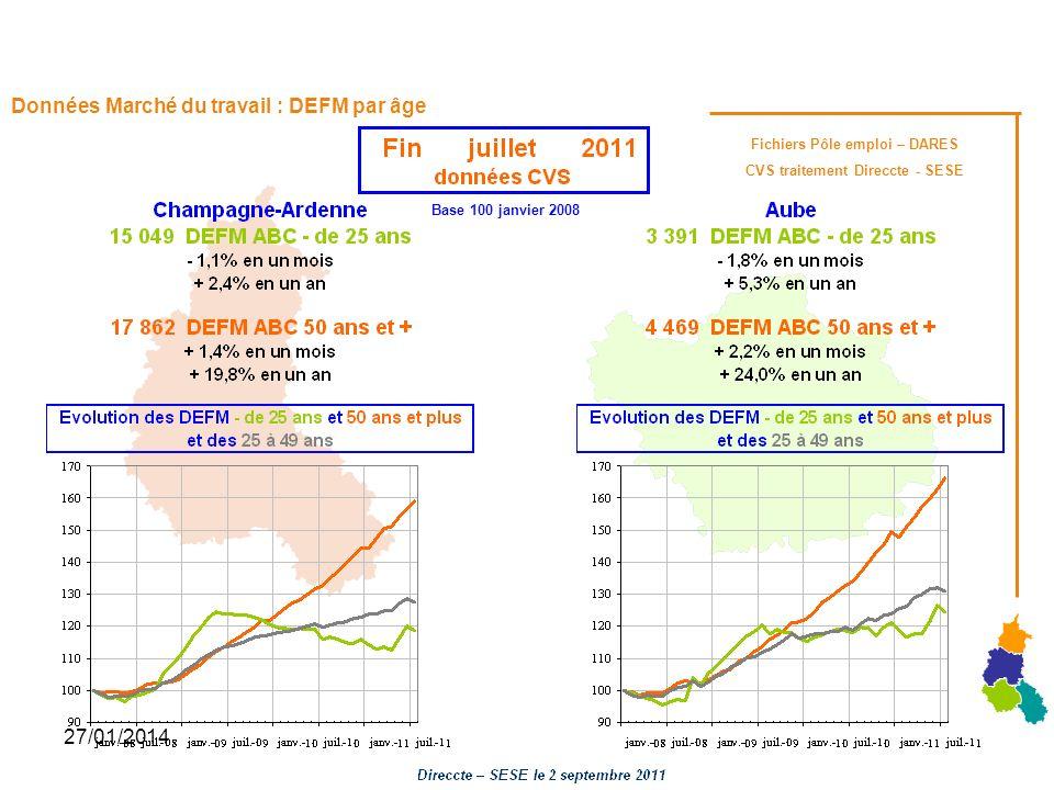 27/01/2014 Données Marché du travail : DEFM par âge Base 100 janvier 2008 Fichiers Pôle emploi – DARES CVS traitement Direccte - SESE