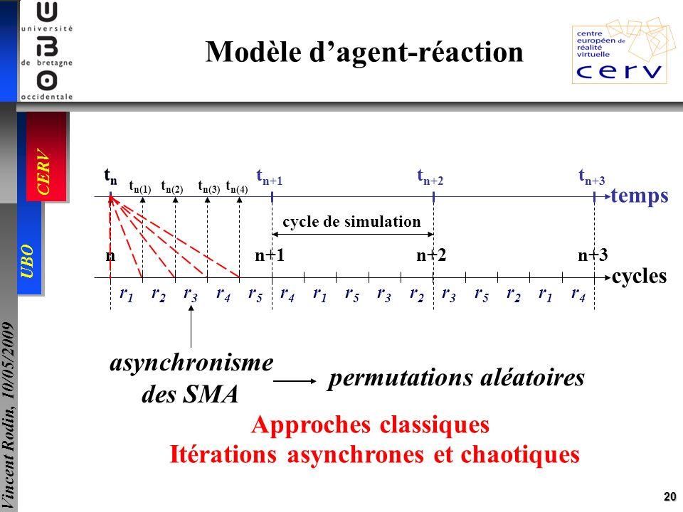 20 UBO CERV Vincent Rodin, 10/05/2009 n+1n+2n+3 cycles n cycle de simulation r1r1 r5r5 r3r3 r2r2 r4r4 r5r5 r2r2 r1r1 r4r4 r3r3 r2r2 r3r3 r4r4 r5r5 r1r