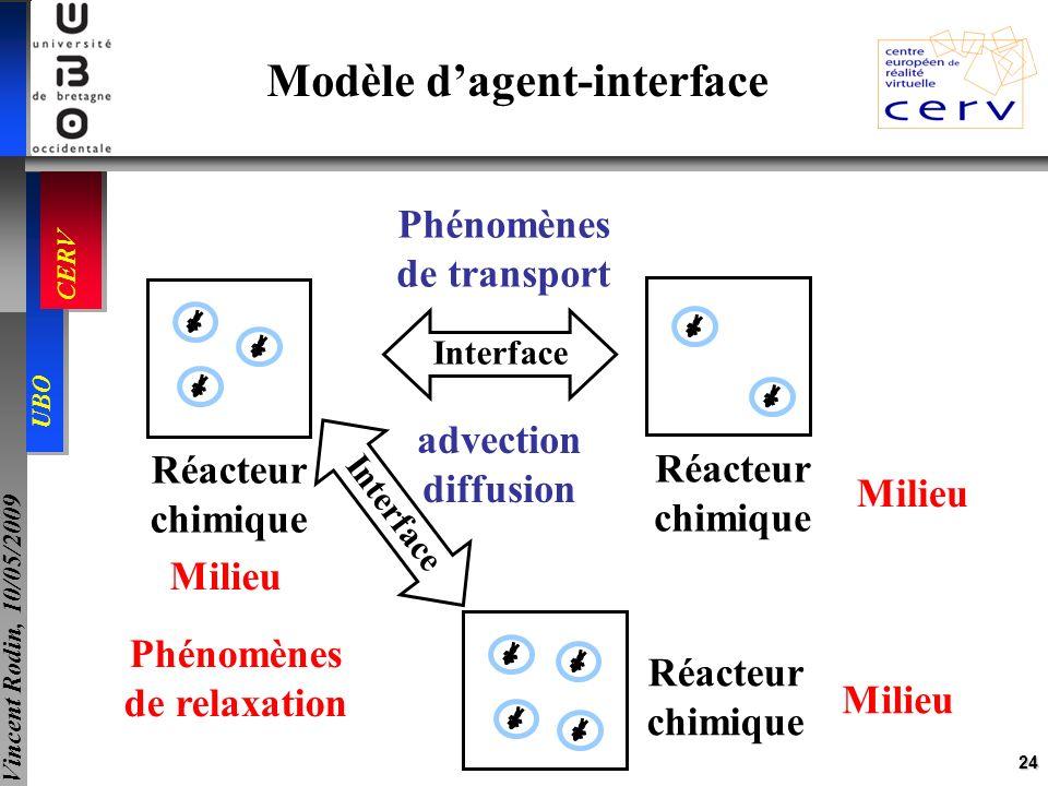 24 UBO CERV Vincent Rodin, 10/05/2009 Modèle dagent-interface Réacteur chimique Réacteur chimique Réacteur chimique Interface Milieu advection diffusi