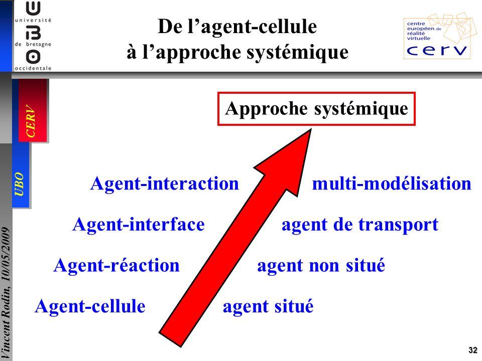 32 UBO CERV Vincent Rodin, 10/05/2009 Agent-cellule agent situé Agent-réaction agent non situé De lagent-cellule à lapproche systémique Agent-interfac