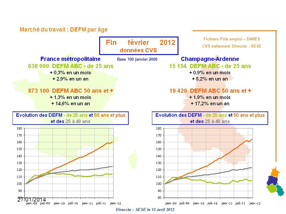 27/01/2014 Marché du travail : DEFM par âge Fichiers Pôle emploi – DARES CVS traitement Direccte - SESE Base 100 janvier 2008