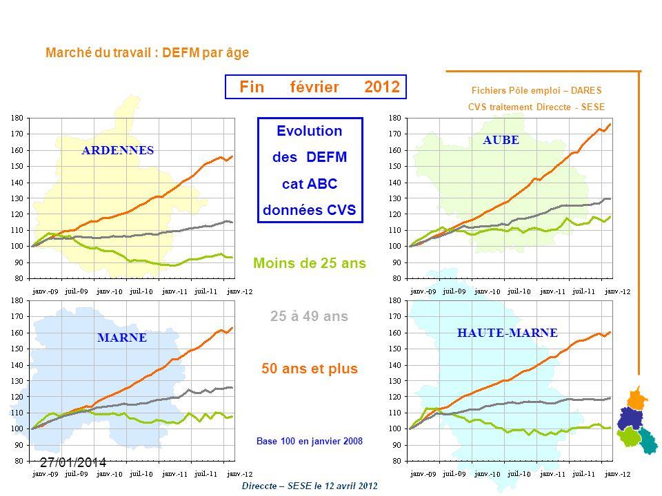 27/01/2014 Marché du travail : DEFM par âge Evolution des DEFM cat ABC données CVS Moins de 25 ans 25 à 49 ans 50 ans et plus Base 100 en janvier 2008