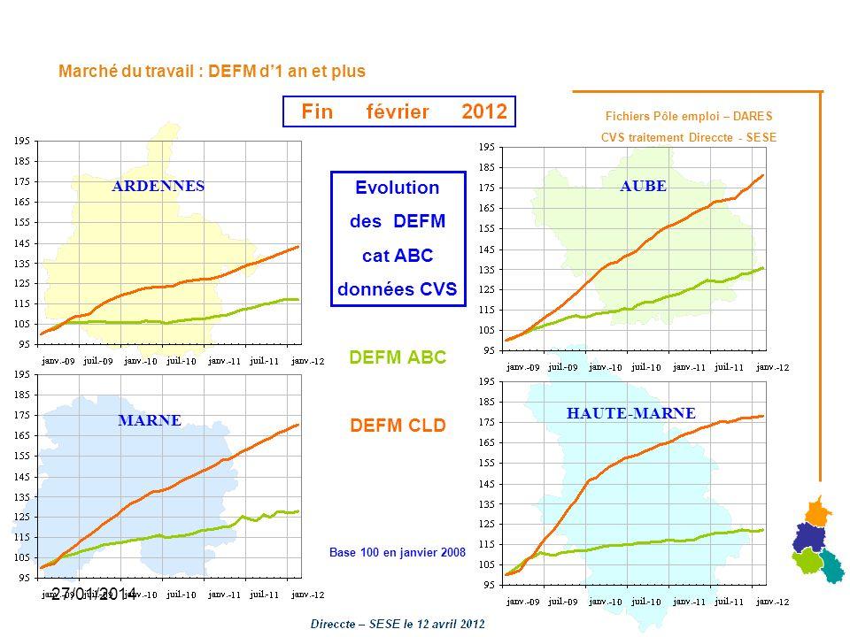 27/01/2014 Marché du travail : DEFM d1 an et plus Evolution des DEFM cat ABC données CVS DEFM ABC DEFM CLD Base 100 en janvier 2008 Fichiers Pôle empl