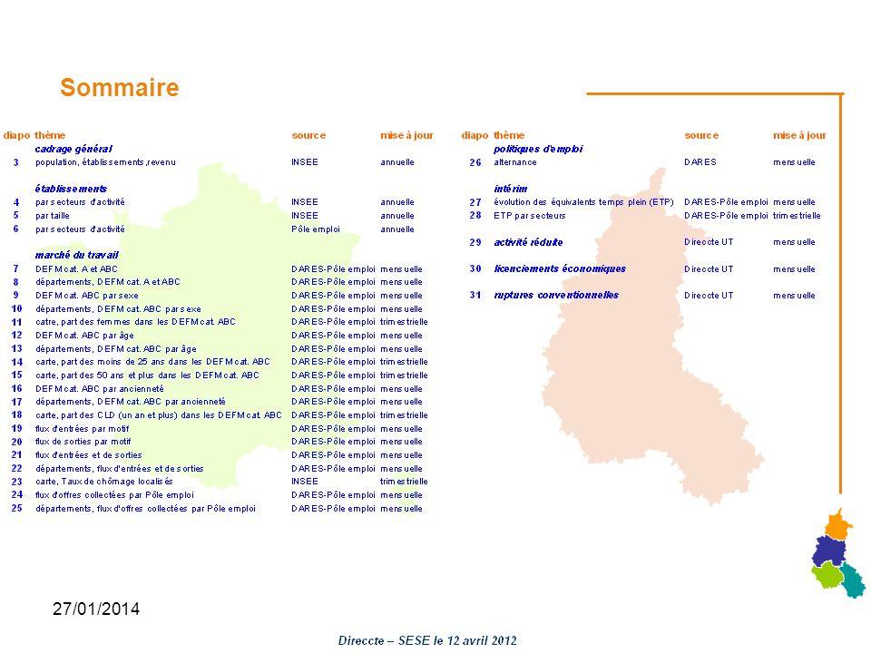 27/01/2014 Marché du travail : DEFM par âge Evolution des DEFM cat ABC données CVS Moins de 25 ans 25 à 49 ans 50 ans et plus Base 100 en janvier 2008 Fichiers Pôle emploi – DARES CVS traitement Direccte - SESE ARDENNES AUBE MARNE HAUTE-MARNE