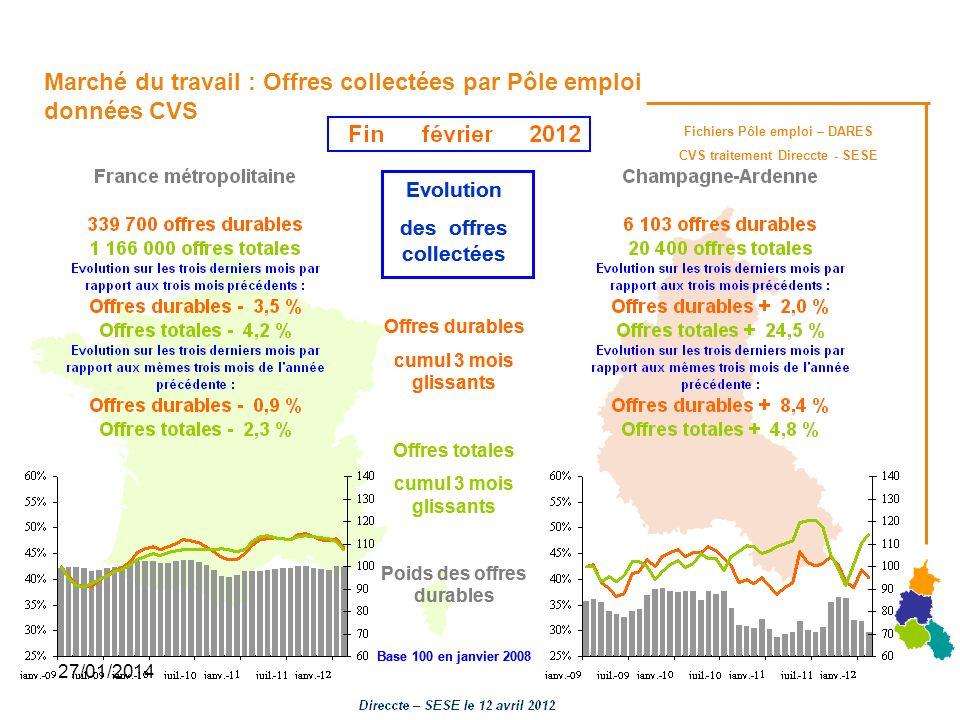 27/01/2014 Fichiers Pôle emploi – DARES CVS traitement Direccte - SESE Marché du travail : Offres collectées par Pôle emploi données CVS Evolution des