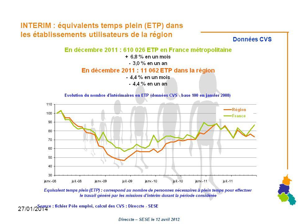 27/01/2014 INTERIM : équivalents temps plein (ETP) dans les établissements utilisateurs de la région Données CVS