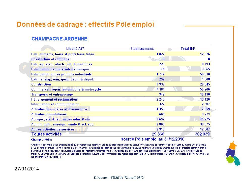 27/01/2014 Marché du travail : Demandeurs demploi en fin de mois (DEFM) Fichiers Pôle emploi – DARES CVS traitement Direccte - SESE Base 100 janvier 2008