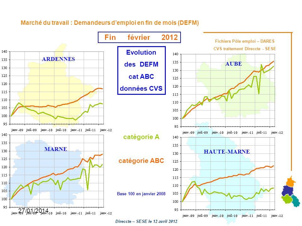 27/01/2014 Marché du travail : Demandeurs demploi en fin de mois (DEFM) Evolution des DEFM cat ABC données CVS catégorie A catégorie ABC Base 100 en j