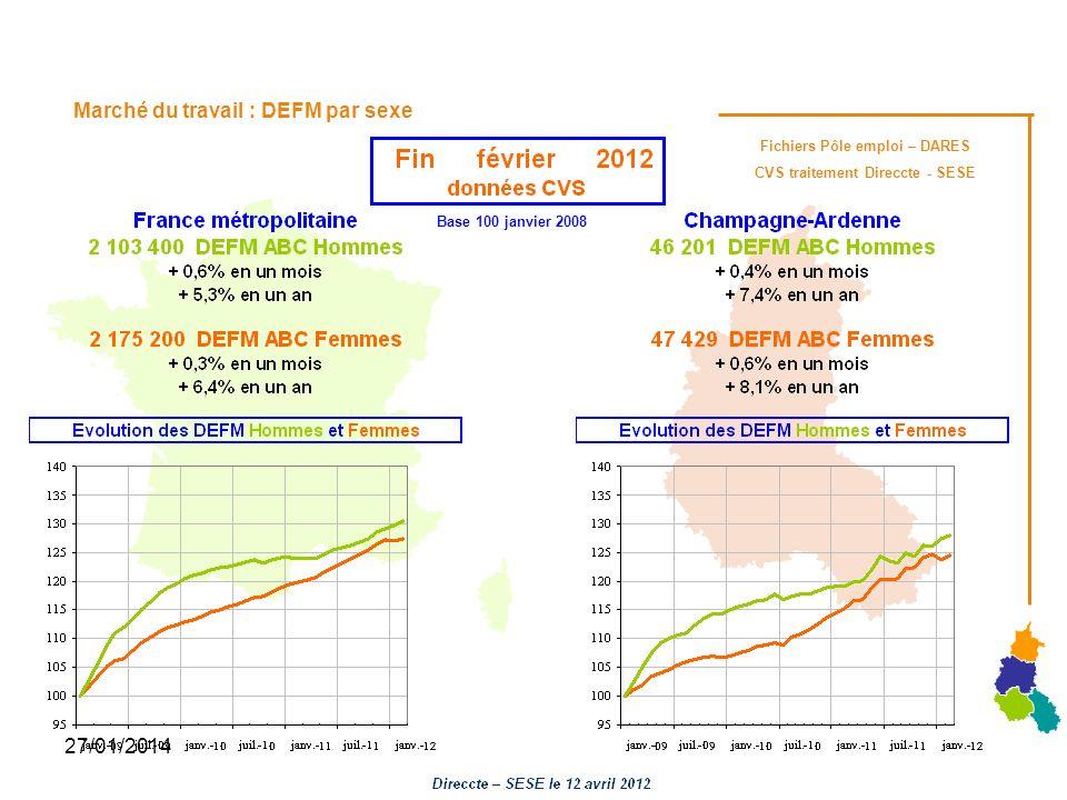 27/01/2014 Marché du travail : DEFM par sexe Fichiers Pôle emploi – DARES CVS traitement Direccte - SESE Base 100 janvier 2008
