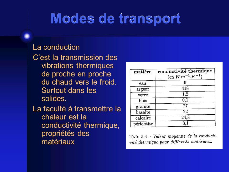 Modes de transport La conduction Cest la transmission des vibrations thermiques de proche en proche du chaud vers le froid. Surtout dans les solides.