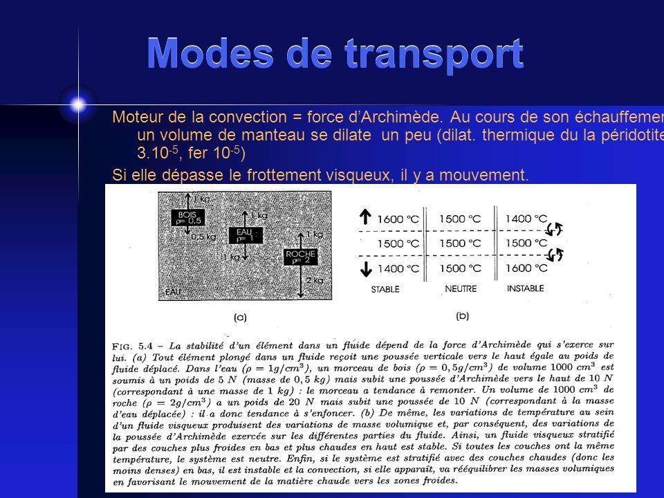 Modes de transport Moteur de la convection = force dArchimède. Au cours de son échauffement un volume de manteau se dilate un peu (dilat. thermique du