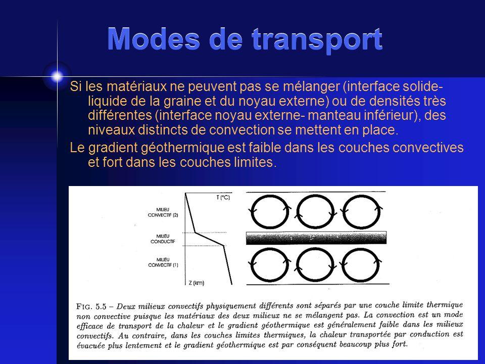 Modes de transport Si les matériaux ne peuvent pas se mélanger (interface solide- liquide de la graine et du noyau externe) ou de densités très différ