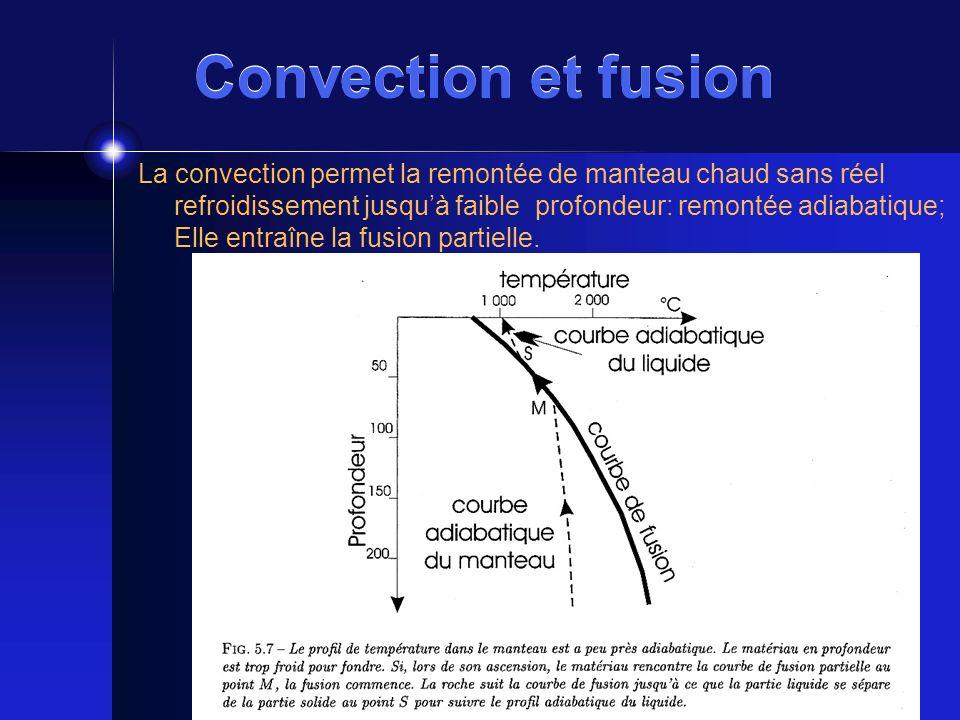 Convection et fusion La convection permet la remontée de manteau chaud sans réel refroidissement jusquà faible profondeur: remontée adiabatique; Elle