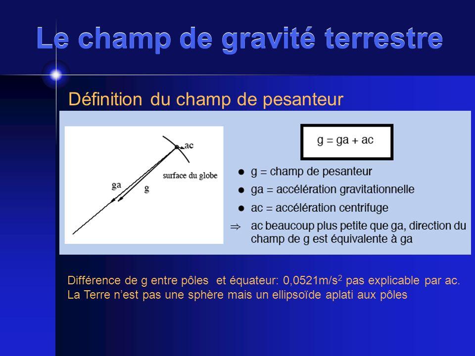 Le champ de gravité terrestre Définition du champ de pesanteur Différence de g entre pôles et équateur: 0,0521m/s 2 pas explicable par ac. La Terre ne
