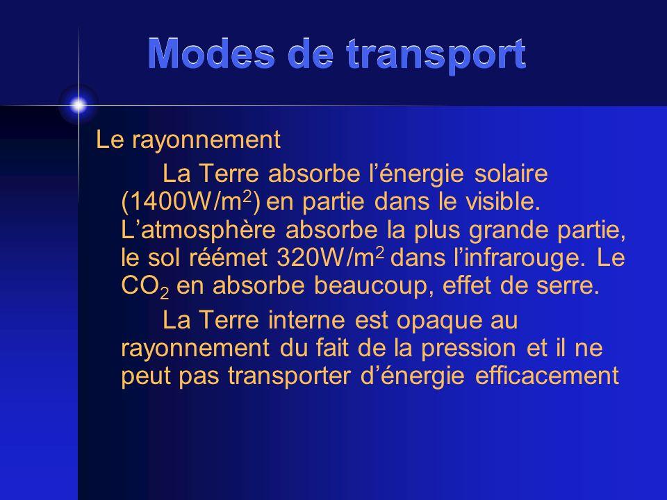 Modes de transport Le rayonnement La Terre absorbe lénergie solaire (1400W/m 2 ) en partie dans le visible. Latmosphère absorbe la plus grande partie,