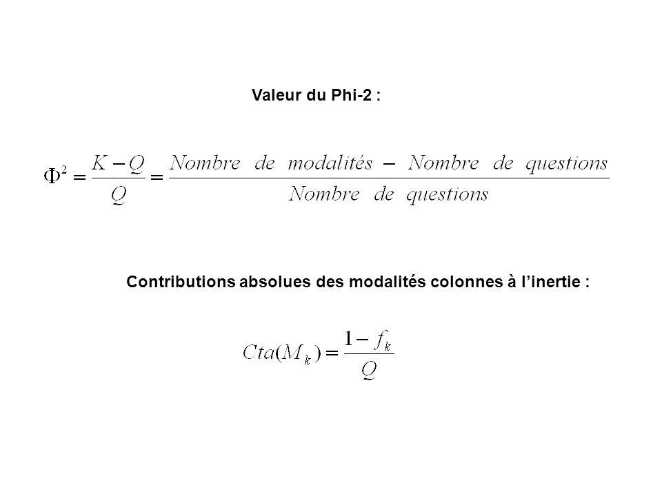 Valeur du Phi-2 : Contributions absolues des modalités colonnes à linertie :