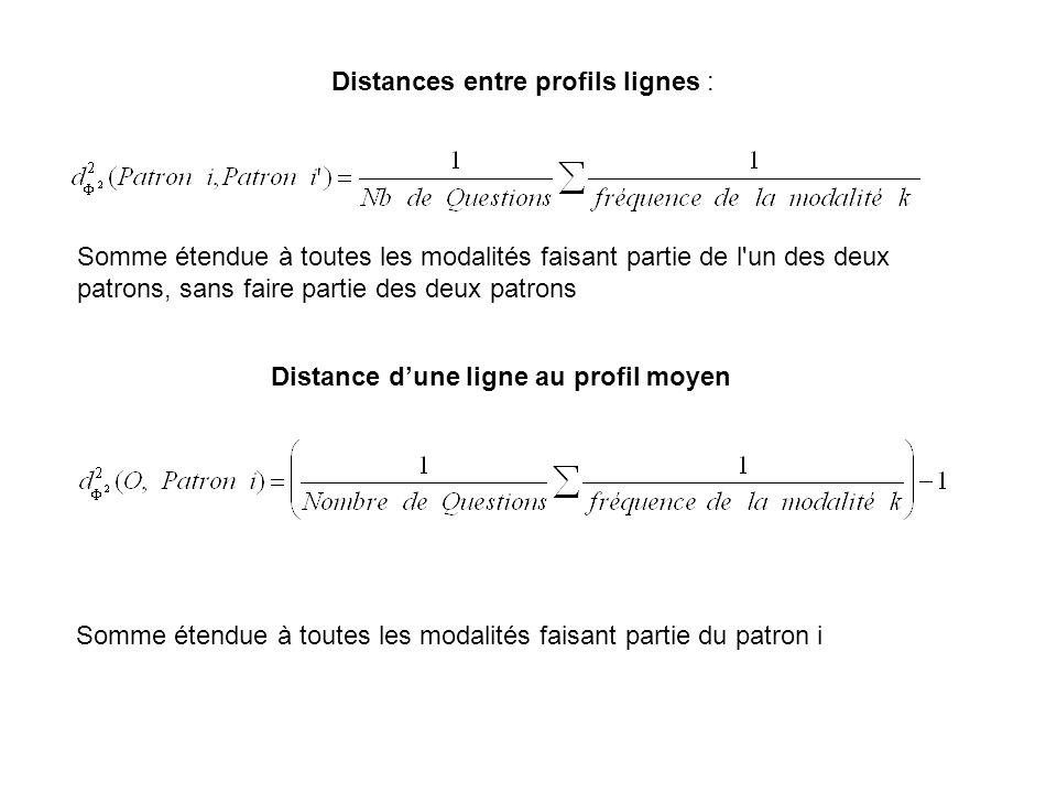 Distances entre profils lignes : Somme étendue à toutes les modalités faisant partie de l un des deux patrons, sans faire partie des deux patrons Distance dune ligne au profil moyen Somme étendue à toutes les modalités faisant partie du patron i