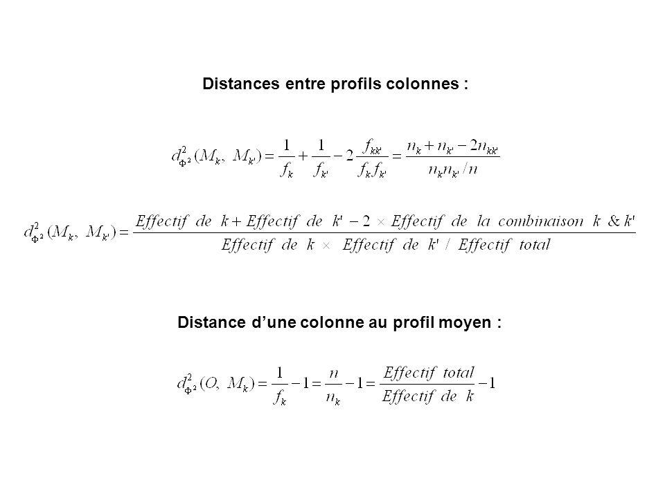 Distances entre profils colonnes : Distance dune colonne au profil moyen :