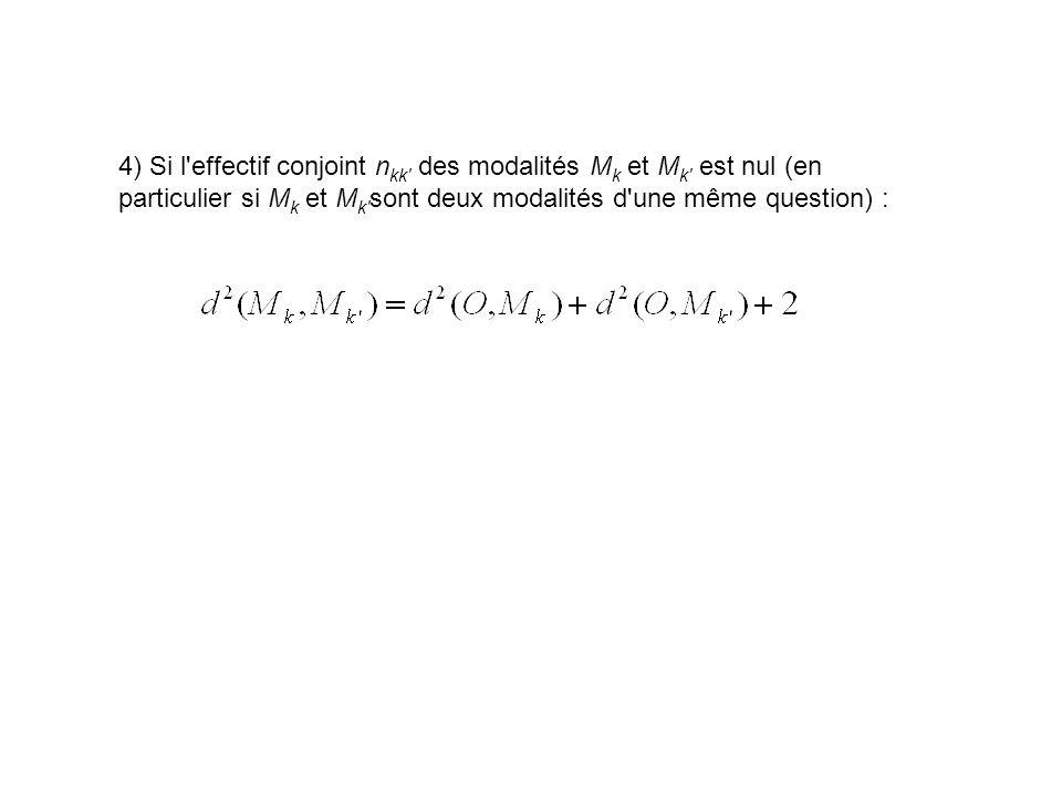 4) Si l'effectif conjoint n kk' des modalités M k et M k' est nul (en particulier si M k et M k' sont deux modalités d'une même question) :