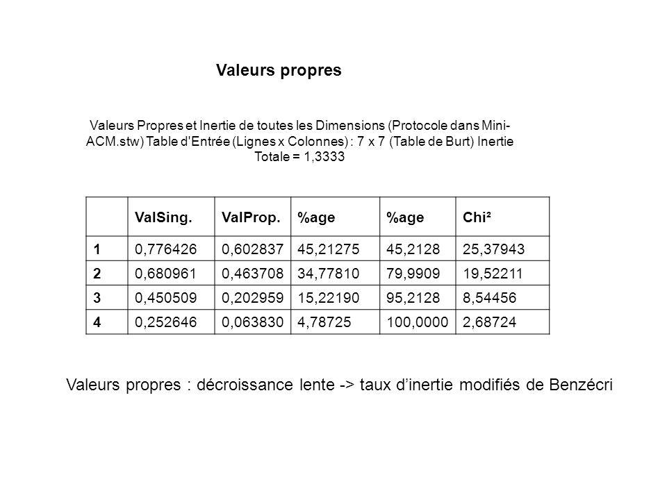 Valeurs Propres et Inertie de toutes les Dimensions (Protocole dans Mini- ACM.stw) Table d Entrée (Lignes x Colonnes) : 7 x 7 (Table de Burt) Inertie Totale = 1,3333 ValSing.ValProp.%age Chi² 10,7764260,60283745,2127545,212825,37943 20,6809610,46370834,7781079,990919,52211 30,4505090,20295915,2219095,21288,54456 40,2526460,0638304,78725100,00002,68724 Valeurs propres Valeurs propres : décroissance lente -> taux dinertie modifiés de Benzécri