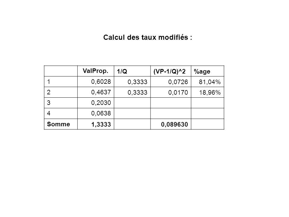 ValProp. 1/Q(VP-1/Q)^2%age 10,6028 0,33330,072681,04% 20,4637 0,33330,017018,96% 30,2030 40,0638 Somme 1,3333 0,089630 Calcul des taux modifiés :