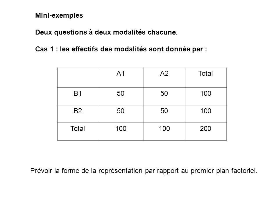 Mini-exemples Deux questions à deux modalités chacune. Cas 1 : les effectifs des modalités sont donnés par : A1A2Total B150 100 B250 100 Total100 200