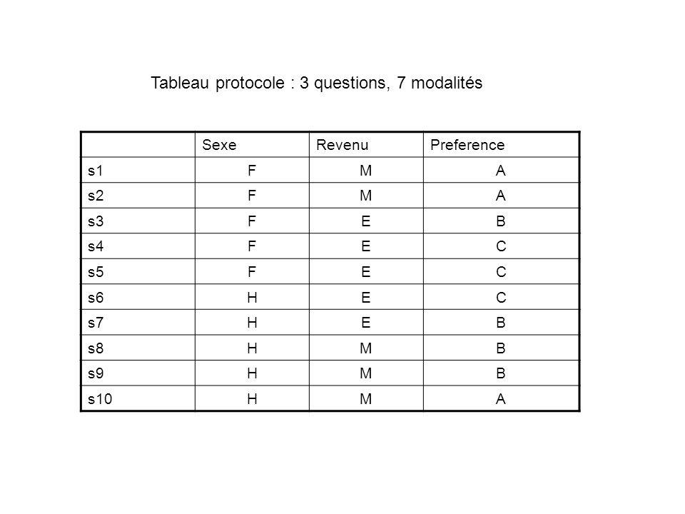 SexeRevenuPreference s1FMA s2FMA s3FEB s4FEC s5FEC s6HEC s7HEB s8HMB s9HMB s10HMA Tableau protocole : 3 questions, 7 modalités