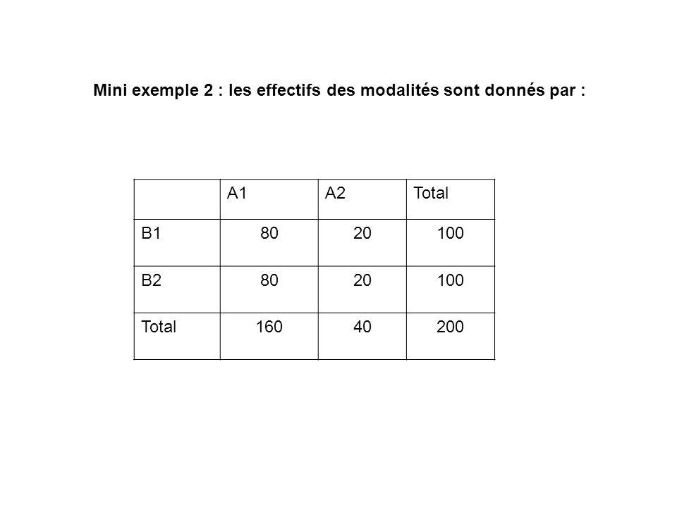 Mini exemple 2 : les effectifs des modalités sont donnés par : A1A2Total B18020100 B28020100 Total16040200