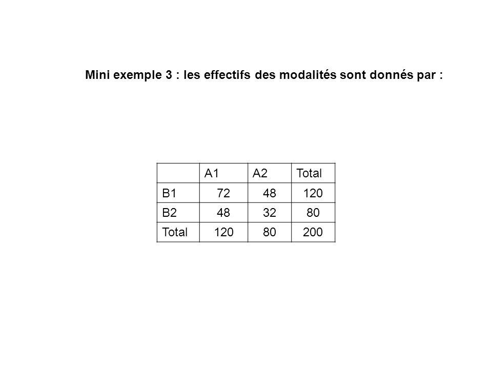 Mini exemple 3 : les effectifs des modalités sont donnés par : A1A2Total B17248120 B2483280 Total12080200
