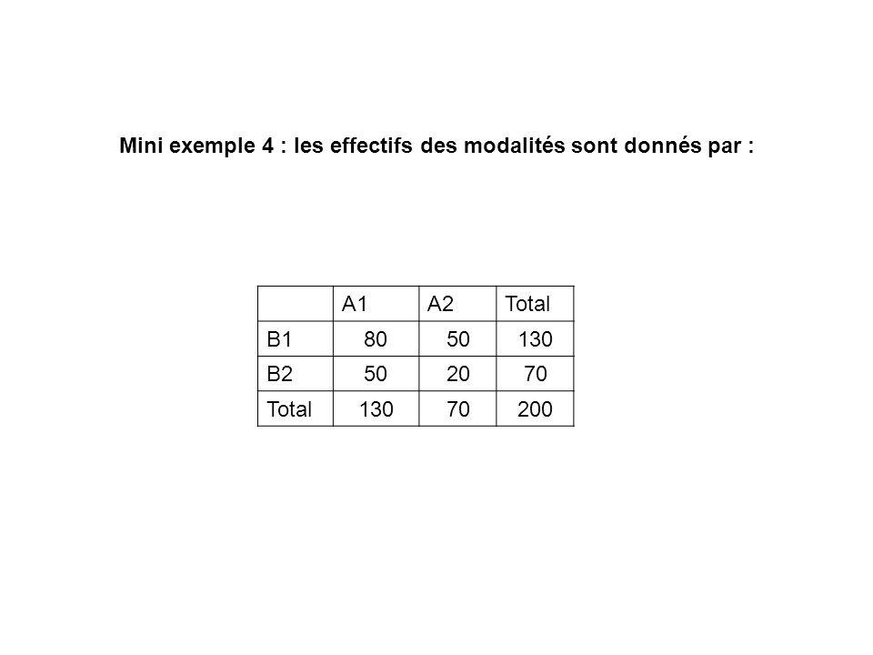 Mini exemple 4 : les effectifs des modalités sont donnés par : A1A2Total B18050130 B2502070 Total13070200