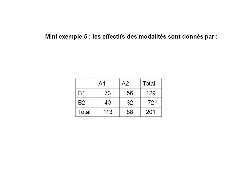 Mini exemple 5 : les effectifs des modalités sont donnés par : A1A2Total B17356129 B2403272 Total11388201