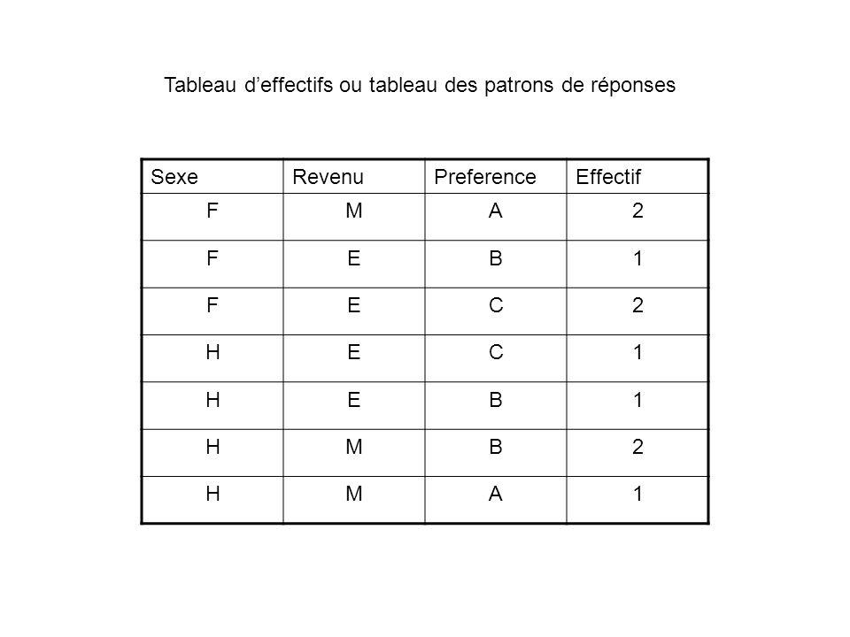 SexeRevenuPreferenceEffectif FMA2 FEB1 FEC2 HEC1 HEB1 HMB2 HMA1 Tableau deffectifs ou tableau des patrons de réponses
