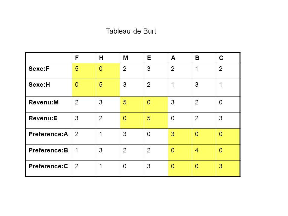 FHMEABC Sexe:F5023212 Sexe:H0532131 Revenu:M2350320 Revenu:E3205023 Preference:A2130300 Preference:B1322040 Preference:C2103003 Tableau de Burt