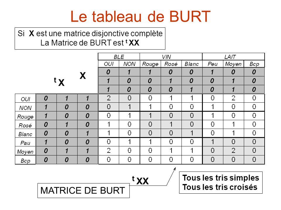 MATRICE DE BURT t X X t XX Tous les tris simples Tous les tris croisés Si X est une matrice disjonctive complète La Matrice de BURT est t XX Le tablea