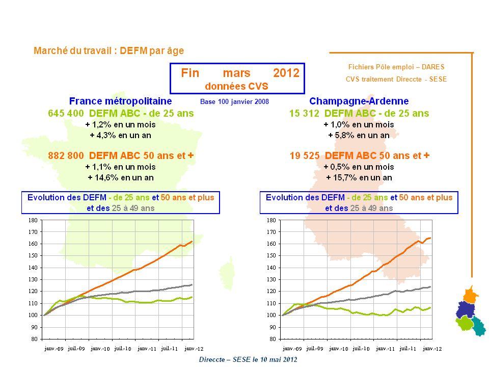 Marché du travail : DEFM par âge Fichiers Pôle emploi – DARES CVS traitement Direccte - SESE Base 100 janvier 2008