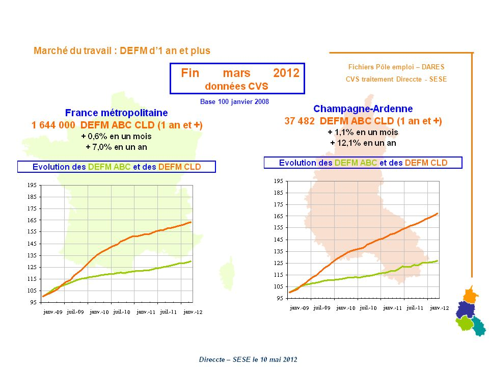 Marché du travail : DEFM d1 an et plus Fichiers Pôle emploi – DARES CVS traitement Direccte - SESE Base 100 janvier 2008