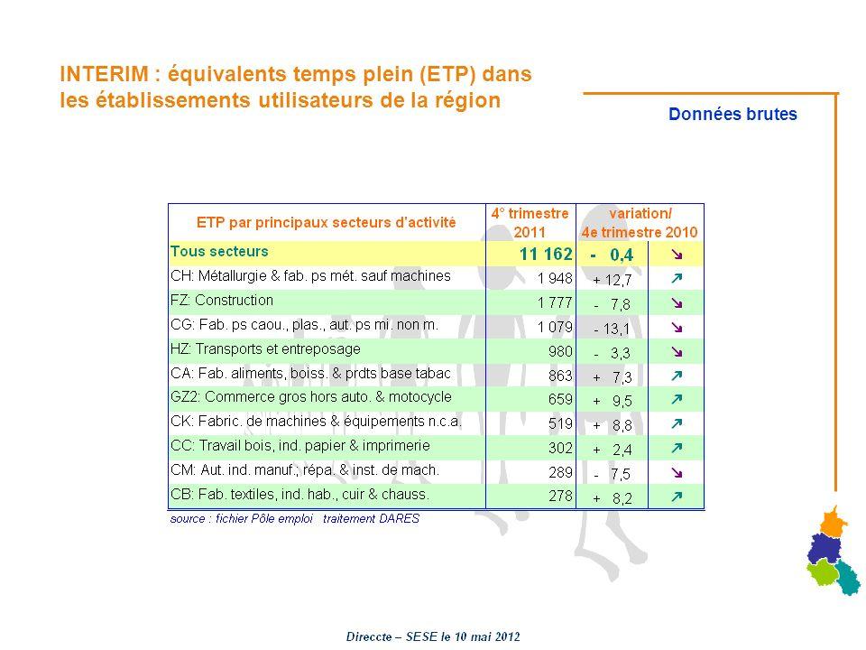 INTERIM : équivalents temps plein (ETP) dans les établissements utilisateurs de la région Données brutes
