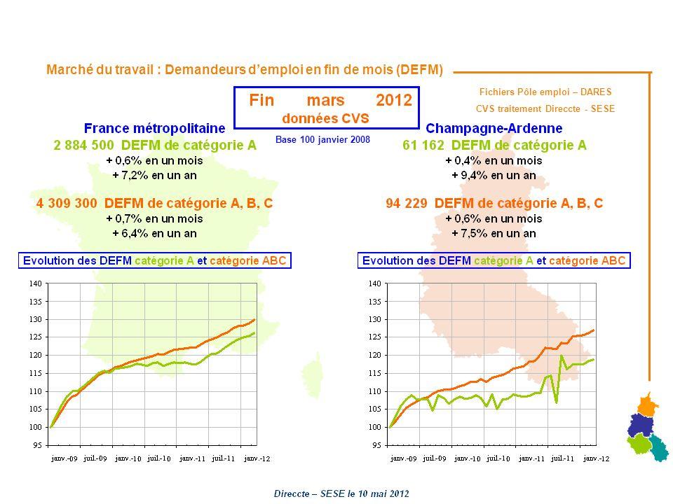 Marché du travail : Demandeurs demploi en fin de mois (DEFM) Fichiers Pôle emploi – DARES CVS traitement Direccte - SESE Base 100 janvier 2008