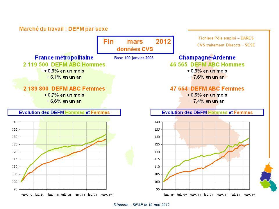 Marché du travail : DEFM par sexe Fichiers Pôle emploi – DARES CVS traitement Direccte - SESE Base 100 janvier 2008