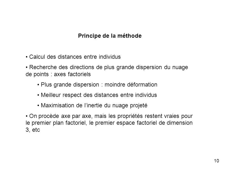 10 Principe de la méthode Calcul des distances entre individus Recherche des directions de plus grande dispersion du nuage de points : axes factoriels