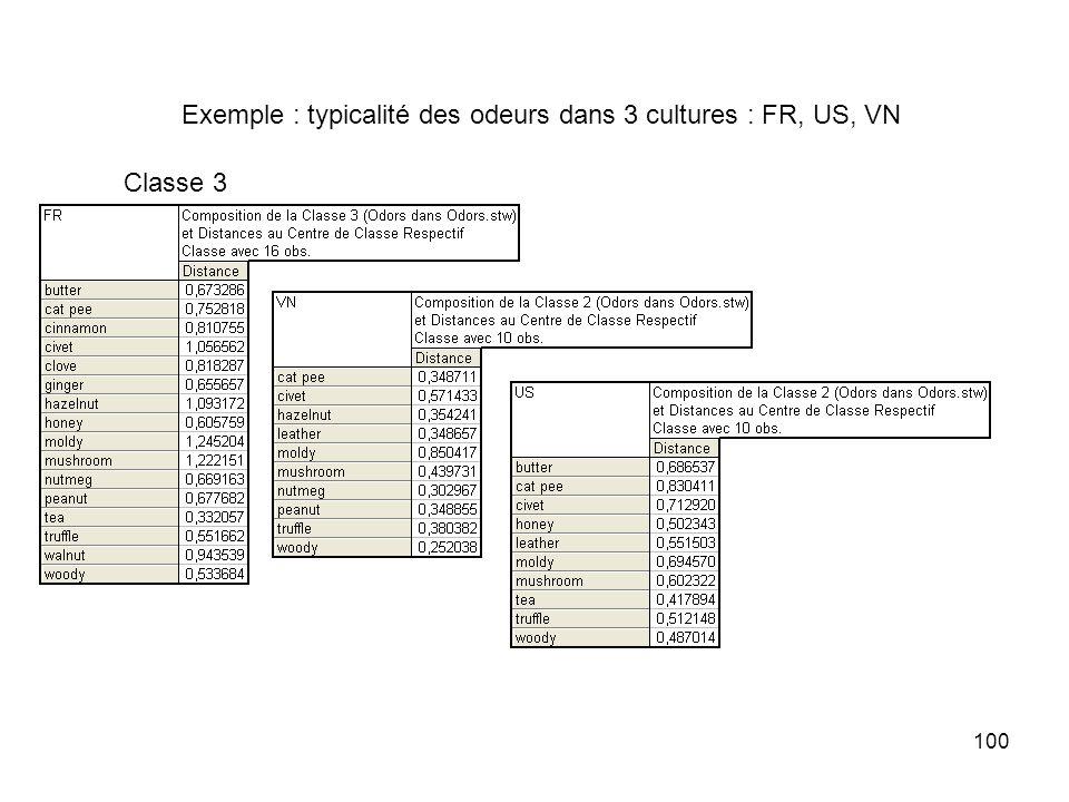 100 Exemple : typicalité des odeurs dans 3 cultures : FR, US, VN Classe 3